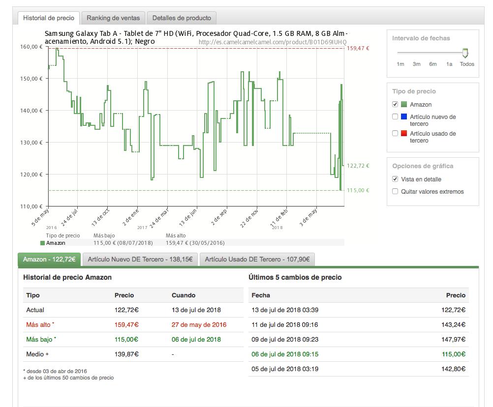 historico de precios de amazon
